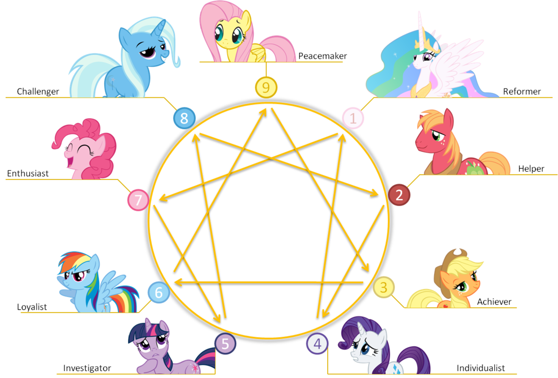 enneagram_of_pony_personality_by_mr_uhrig-d4led2g
